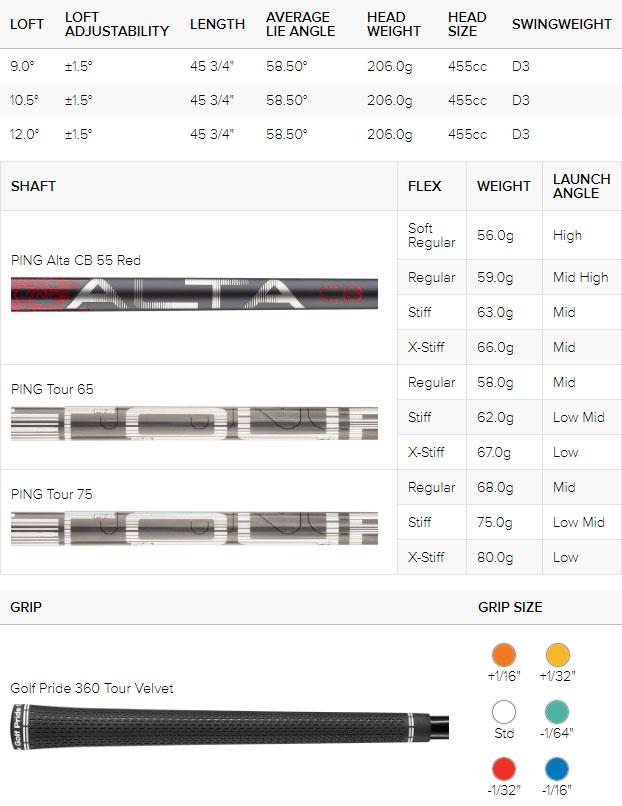 Ping G410 Plus Golf Driver Spec Chart
