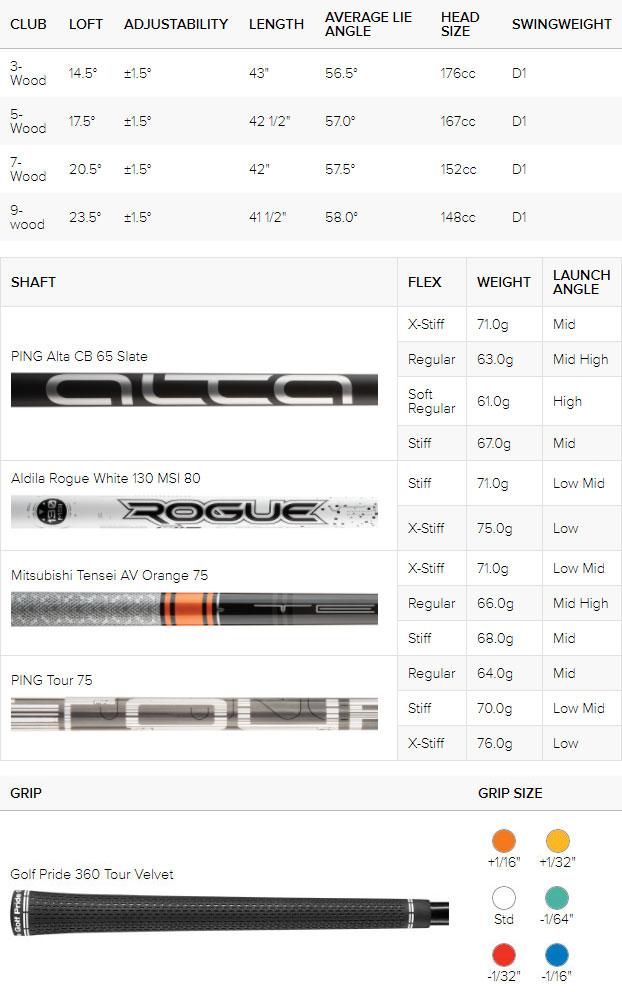 Tabla de especificaciones de madera de calle de golf Ping G425 Max (ajuste personalizado)