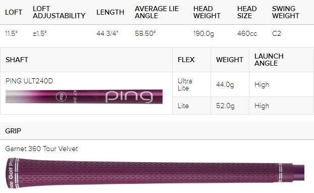 Tabla de especificaciones del controlador de golf Ping Ladies G Le2