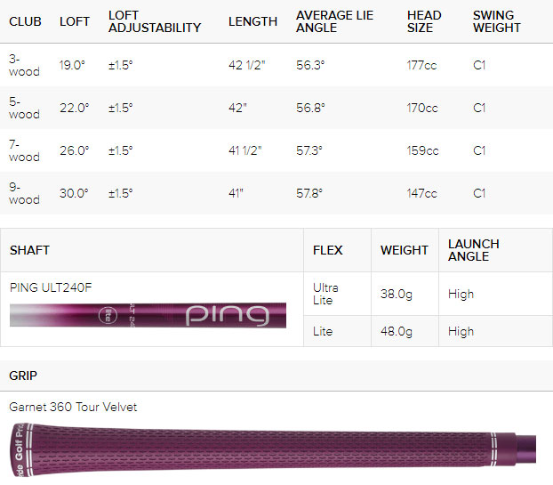 Ping Ladies G Le2 Golf Fairway Wood Spec Chart