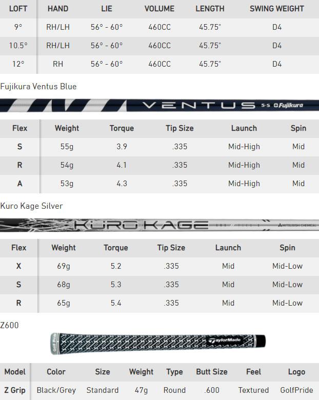 TaylorMade SIM 2 Max Golf Driver Spec Chart