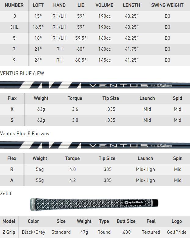 TaylorMade SIM 2 Max Golf Fairway Wood Spec Chart