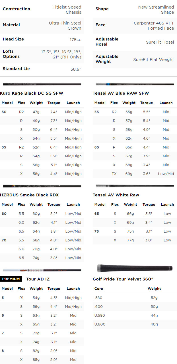 Titleist TSi2 Golf Fairway Wood Spec Chart